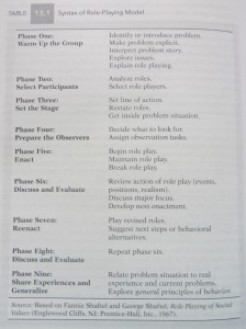 Figure 1 - Role Playing Model